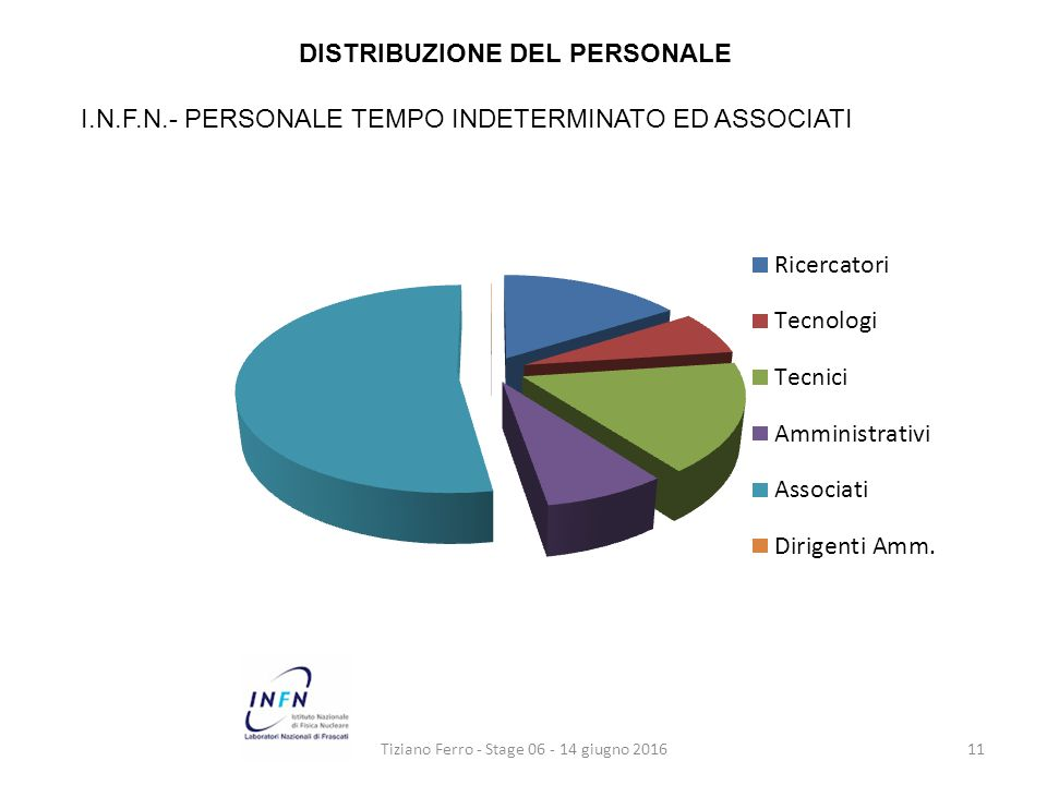 Tiziano Ferro - Stage 06 - 14 giugno 201611 DISTRIBUZIONE DEL PERSONALE I.N.F.N.- PERSONALE TEMPO INDETERMINATO ED ASSOCIATI