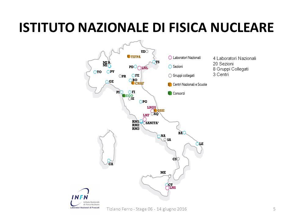 ISTITUTO NAZIONALE DI FISICA NUCLEARE Tiziano Ferro - Stage 06 - 14 giugno 20165 4 Laboratori Nazionali 20 Sezioni 8 Gruppi Collegati 3 Centri