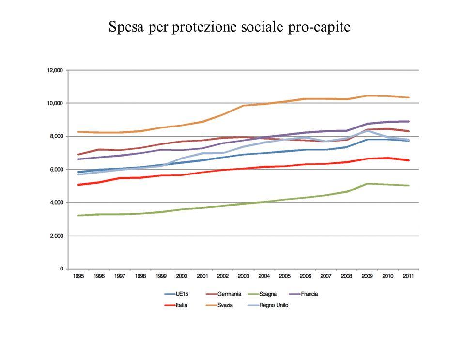Spesa per protezione sociale pro-capite