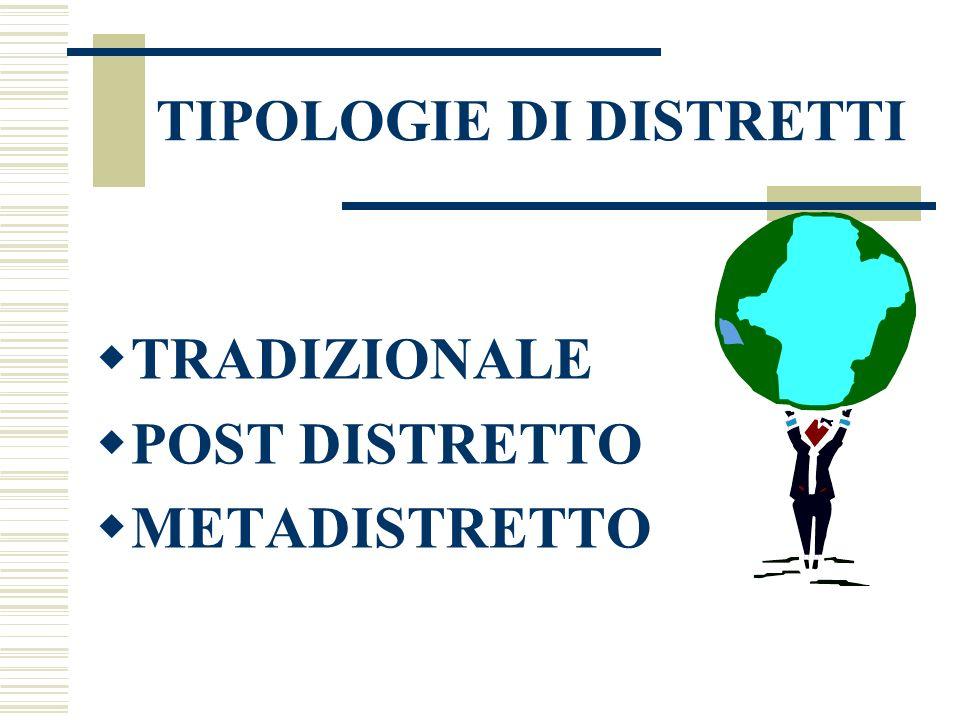 TIPOLOGIE DI DISTRETTI  TRADIZIONALE  POST DISTRETTO  METADISTRETTO