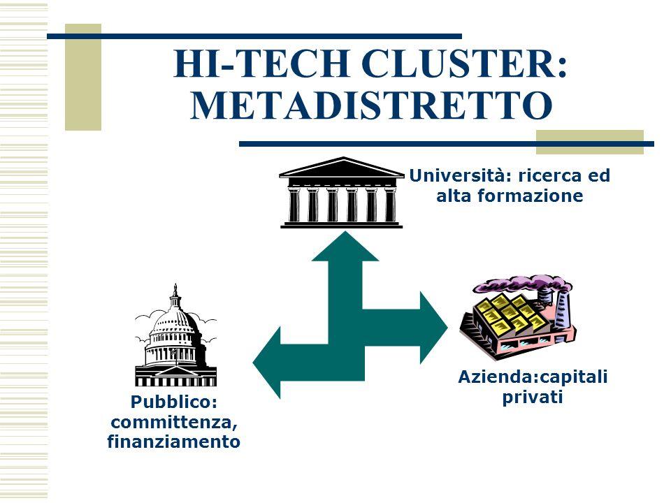 HI-TECH CLUSTER: METADISTRETTO Università: ricerca ed alta formazione Pubblico: committenza, finanziamento Azienda:capitali privati