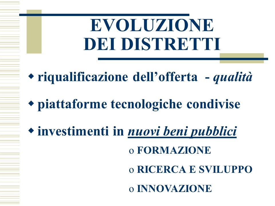 EVOLUZIONE DEI DISTRETTI  riqualificazione dell'offerta - qualità  piattaforme tecnologiche condivise  investimenti in nuovi beni pubblici o FORMAZIONE o RICERCA E SVILUPPO o INNOVAZIONE