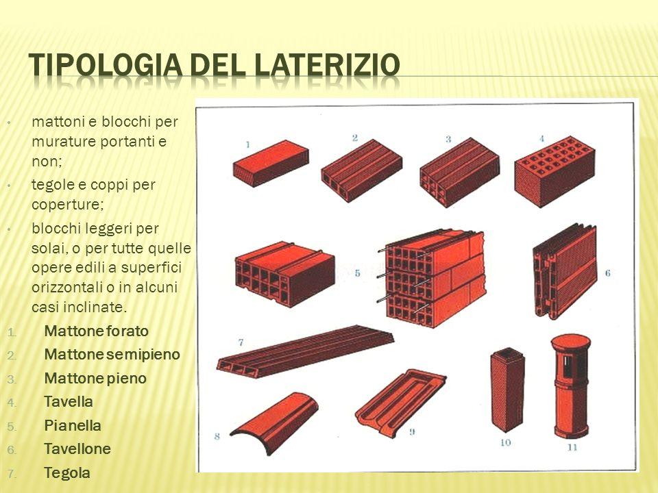 mattoni e blocchi per murature portanti e non; tegole e coppi per coperture; blocchi leggeri per solai, o per tutte quelle opere edili a superfici orizzontali o in alcuni casi inclinate.
