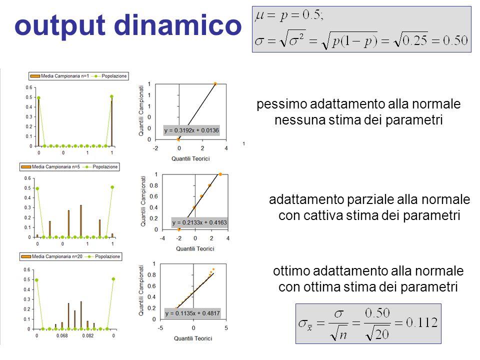 output dinamico pessimo adattamento alla normale nessuna stima dei parametri adattamento parziale alla normale con cattiva stima dei parametri ottimo adattamento alla normale con ottima stima dei parametri