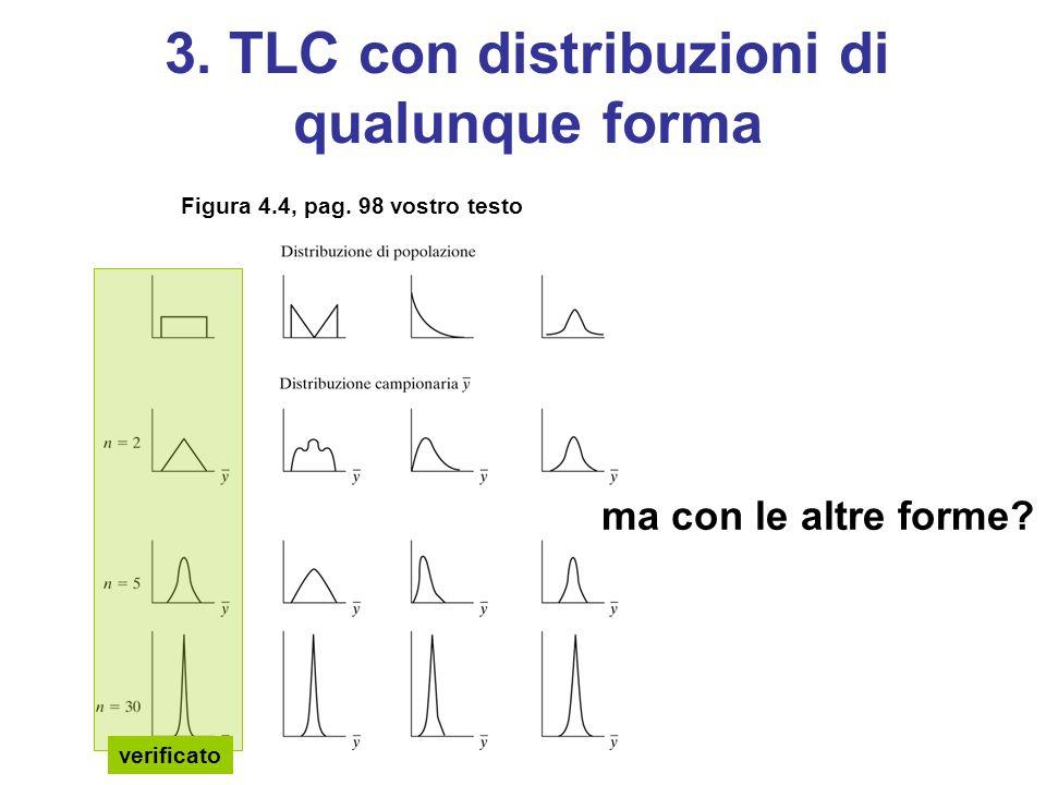 3. TLC con distribuzioni di qualunque forma Figura 4.4, pag.