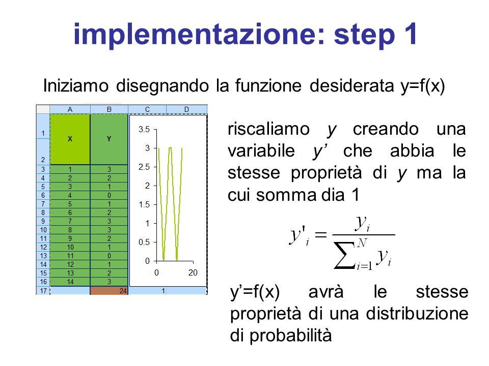 implementazione: step 1 Iniziamo disegnando la funzione desiderata y=f(x) riscaliamo y creando una variabile y' che abbia le stesse proprietà di y ma la cui somma dia 1 y'=f(x) avrà le stesse proprietà di una distribuzione di probabilità