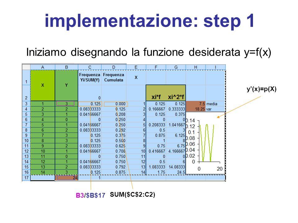 implementazione: step 1 Iniziamo disegnando la funzione desiderata y=f(x) y'(x)=p(X) B3/$B$17 SUM($C$2:C2)