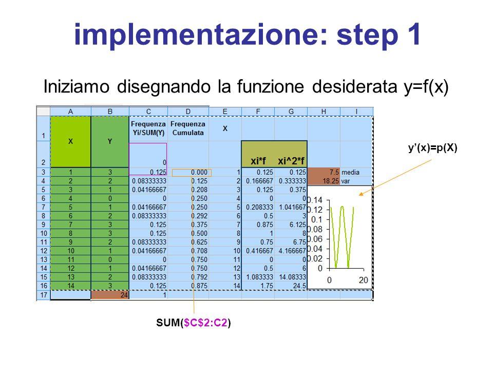 implementazione: step 1 Iniziamo disegnando la funzione desiderata y=f(x) y'(x)=p(X) SUM($C$2:C2)