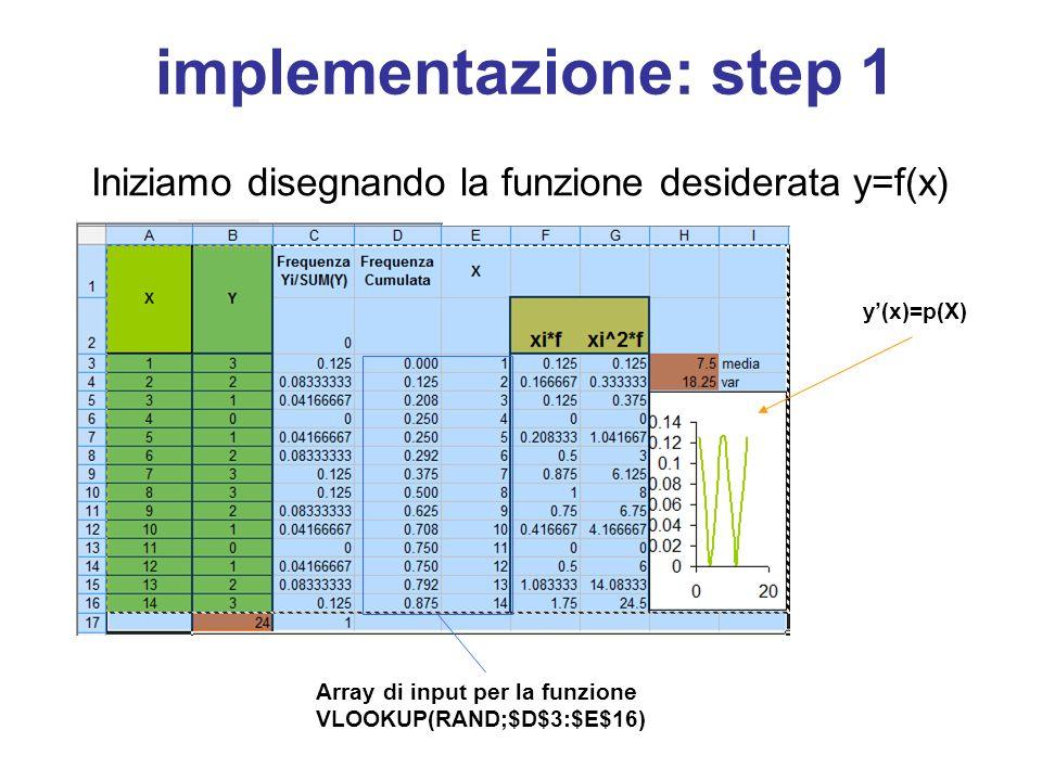 implementazione: step 1 Iniziamo disegnando la funzione desiderata y=f(x) y'(x)=p(X) Array di input per la funzione VLOOKUP(RAND;$D$3:$E$16)