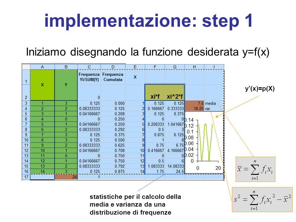 implementazione: step 1 Iniziamo disegnando la funzione desiderata y=f(x) y'(x)=p(X) statistiche per il calcolo della media e varianza da una distribuzione di frequenze