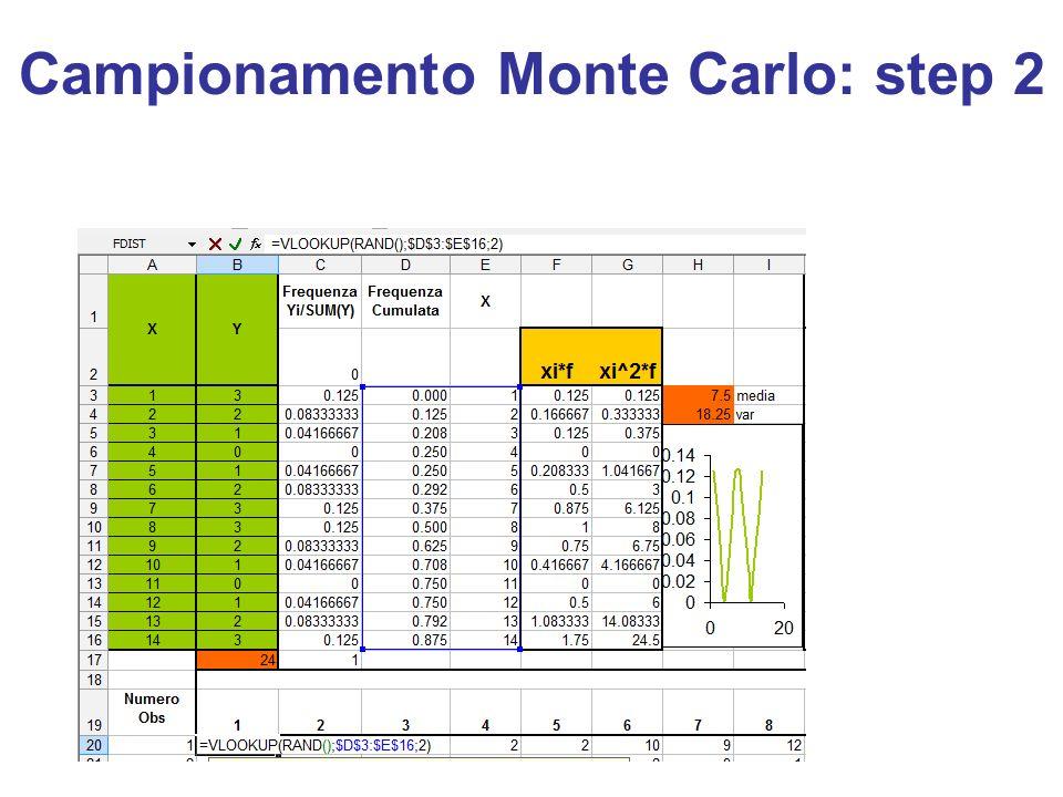 Campionamento Monte Carlo: step 2