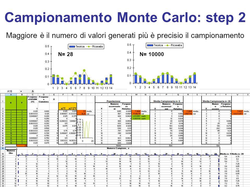 Campionamento Monte Carlo: step 2 N= 28 Maggiore è il numero di valori generati più è precisio il campionamento N= 10000