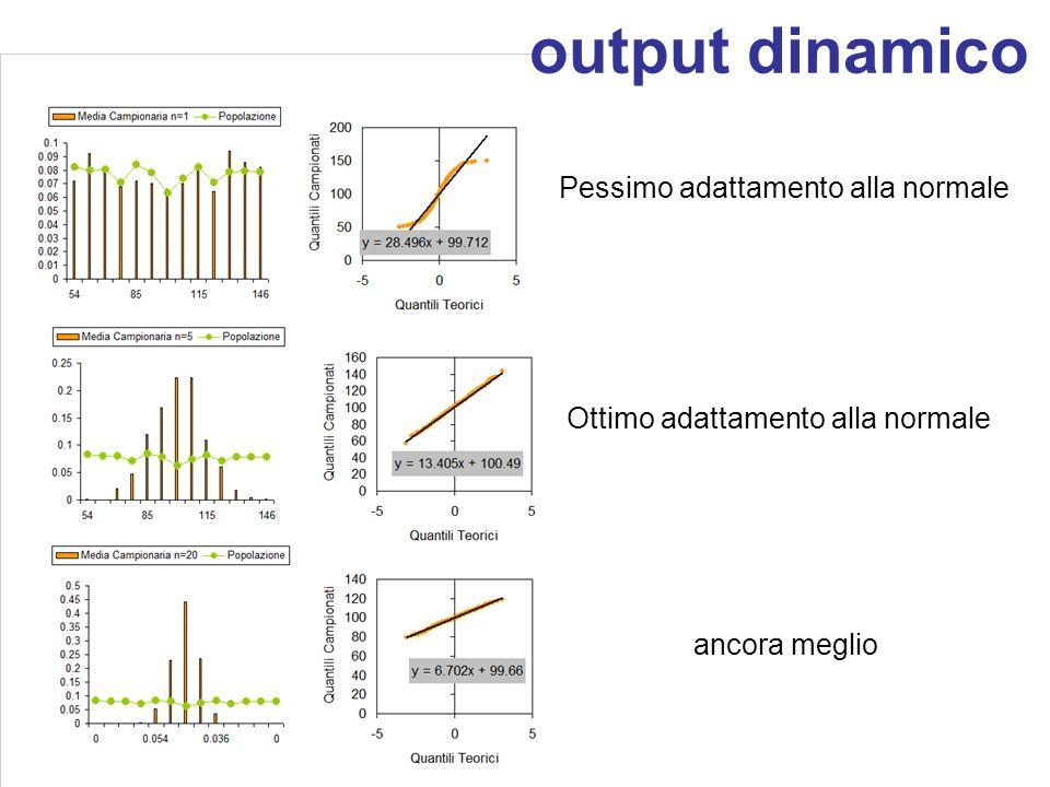 output dinamico Pessimo adattamento alla normale Ottimo adattamento alla normale ancora meglio