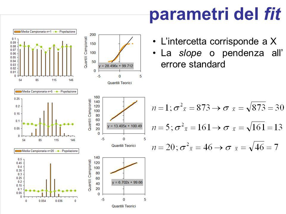 parametri del fit L'intercetta corrisponde a X La slope o pendenza all' errore standard