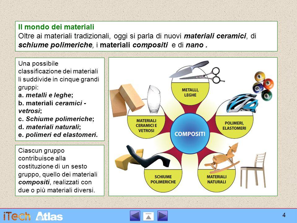 Il mondo dei materiali Oltre ai materiali tradizionali, oggi si parla di nuovi materiali ceramici, di schiume polimeriche, i materiali compositi e di