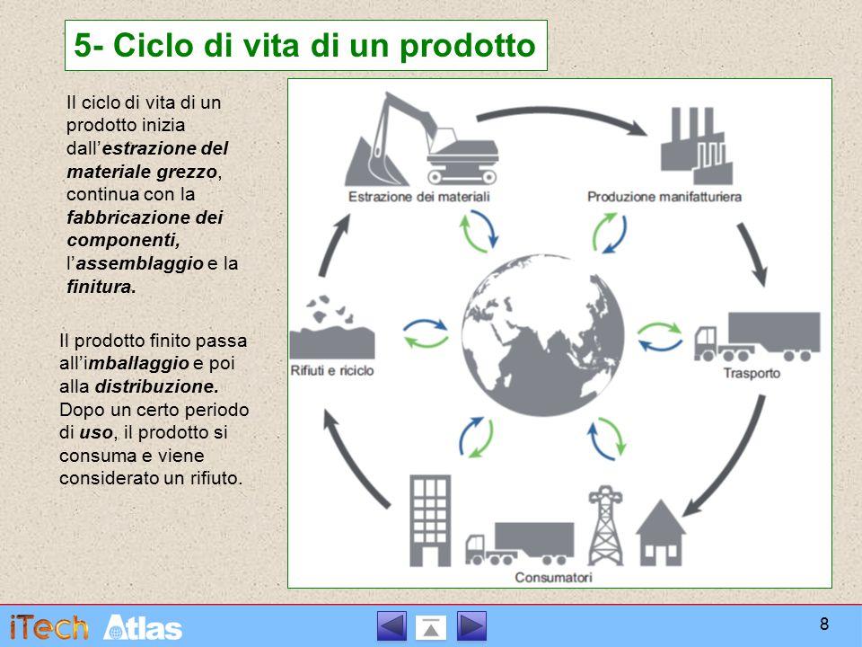 5- Ciclo di vita di un prodotto Il ciclo di vita di un prodotto inizia dall'estrazione del materiale grezzo, continua con la fabbricazione dei compone
