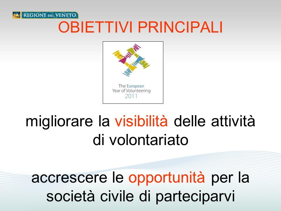 OBIETTIVI PRINCIPALI migliorare la visibilità delle attività di volontariato accrescere le opportunità per la società civile di parteciparvi