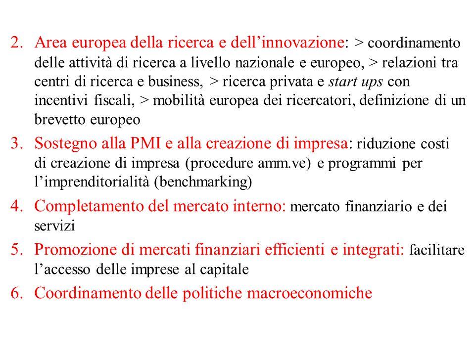 2.Area europea della ricerca e dell'innovazione: > coordinamento delle attività di ricerca a livello nazionale e europeo, > relazioni tra centri di ricerca e business, > ricerca privata e start ups con incentivi fiscali, > mobilità europea dei ricercatori, definizione di un brevetto europeo 3.Sostegno alla PMI e alla creazione di impresa: riduzione costi di creazione di impresa (procedure amm.ve) e programmi per l'imprenditorialità (benchmarking) 4.Completamento del mercato interno: mercato finanziario e dei servizi 5.Promozione di mercati finanziari efficienti e integrati: facilitare l'accesso delle imprese al capitale 6.Coordinamento delle politiche macroeconomiche
