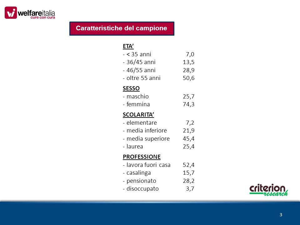 3 Caratteristiche del campione ETA' - < 35 anni 7,0 - 36/45 anni13,5 - 46/55 anni28,9 - oltre 55 anni50,6 SESSO - maschio25,7 - femmina74,3 SCOLARITA' - elementare 7,2 - media inferiore21,9 - media superiore45,4 - laurea25,4 PROFESSIONE - lavora fuori casa52,4 - casalinga15,7 - pensionato28,2 - disoccupato 3,7