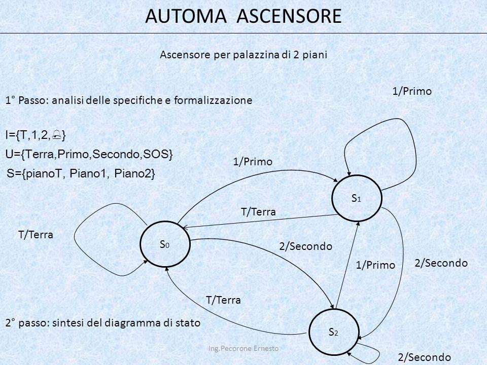 AUTOMA ASCENSORE Ascensore per palazzina di 2 piani 1° Passo: analisi delle specifiche e formalizzazione I={T,1,2,  } U={Terra,Primo,Secondo,SOS} S={pianoT, Piano1, Piano2} S0S0 S2S2 S1S1 2° passo: sintesi del diagramma di stato 1/Primo 2/Secondo T/Terra 2/Secondo 1/Primo T/Terra 1/Primo 2/Secondo Ing.Pecorone Ernesto