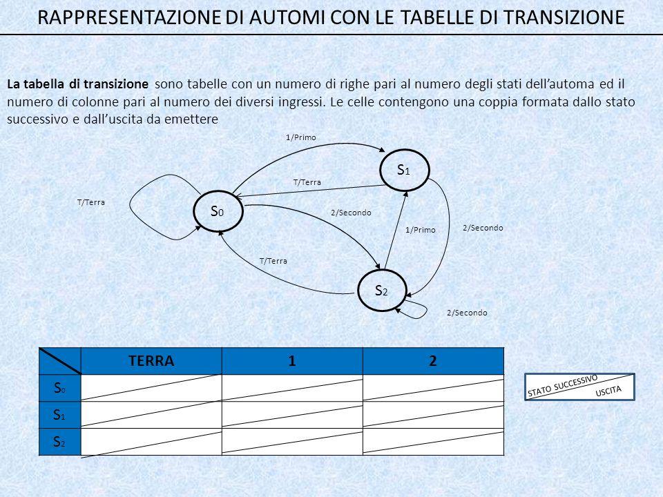 RAPPRESENTAZIONE DI AUTOMI CON LE TABELLE DI TRANSIZIONE La tabella di transizione sono tabelle con un numero di righe pari al numero degli stati dell'automa ed il numero di colonne pari al numero dei diversi ingressi.
