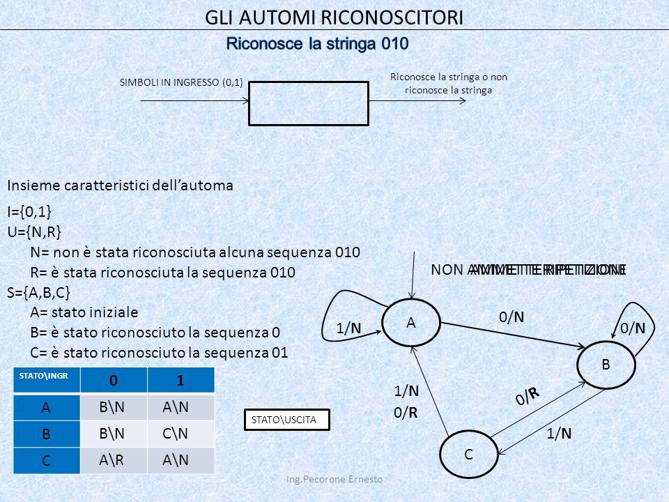 Ing.Pecorone Ernesto GLI AUTOMI RICONOSCITORI SIMBOLI IN INGRESSO (0,1) Riconosce la stringa o non riconosce la stringa Insieme caratteristici dell'automa I={0,1} U={N,R} N= non è stata riconosciuta alcuna sequenza 010 R= è stata riconosciuta la sequenza 010 S={A,B,C} A= stato iniziale B= è stato riconosciuto la sequenza 0 C= è stato riconosciuto la sequenza 01 C A B 0/N 1/N0/N 1/N 0/R AMMETTE RIPETIZIONINON AMMETTE RIPETIZIONE 0/R STATO\INGR 01 A B C STATO\USCITA B\NA\N B\NC\N A\RA\N