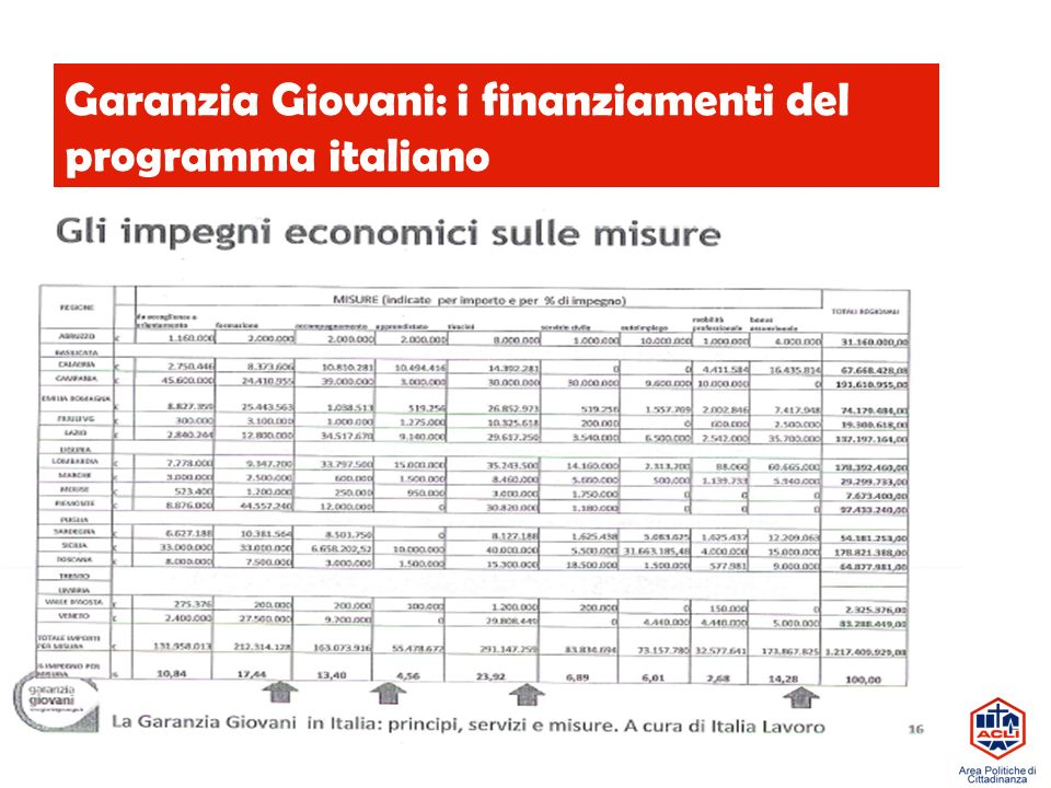 Garanzia Giovani: i finanziamenti del programma italiano