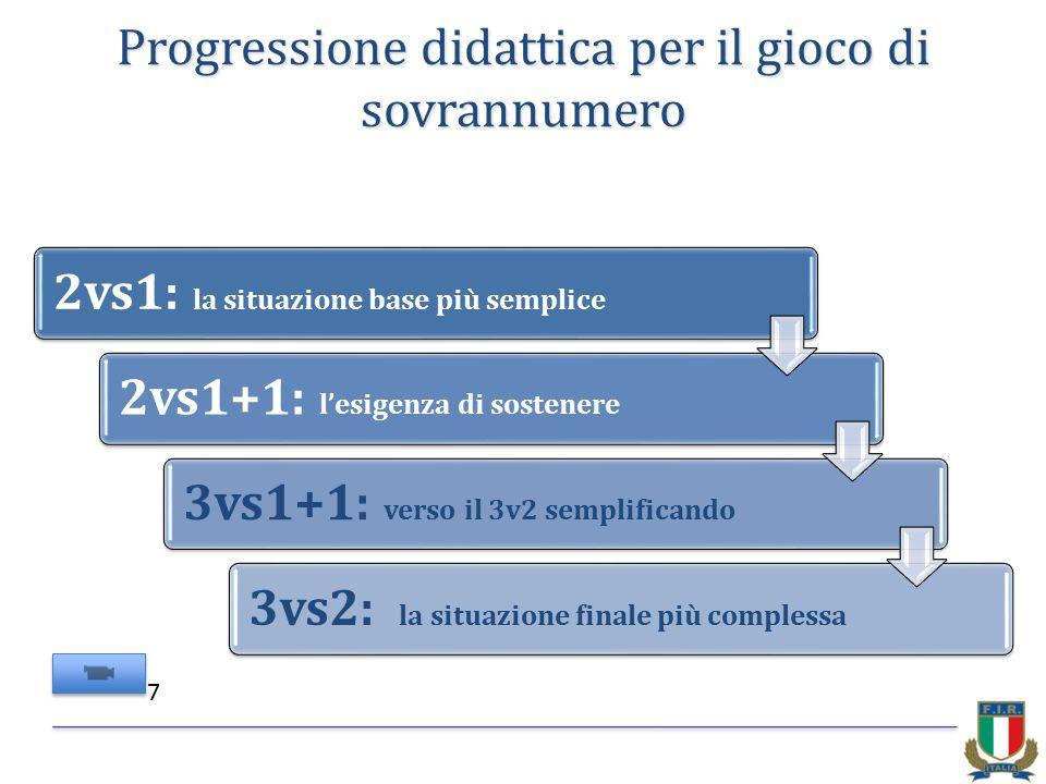 Progressione didattica per il gioco di sovrannumero 2vs1: la situazione base più semplice 2vs1+1: l'esigenza di sostenere 3vs1+1: verso il 3v2 semplificando 3vs2: la situazione finale più complessa 7