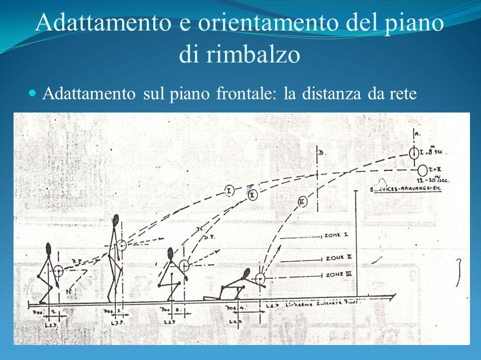 Adattamento e orientamento del piano di rimbalzo Adattamento sul piano frontale: la distanza da rete