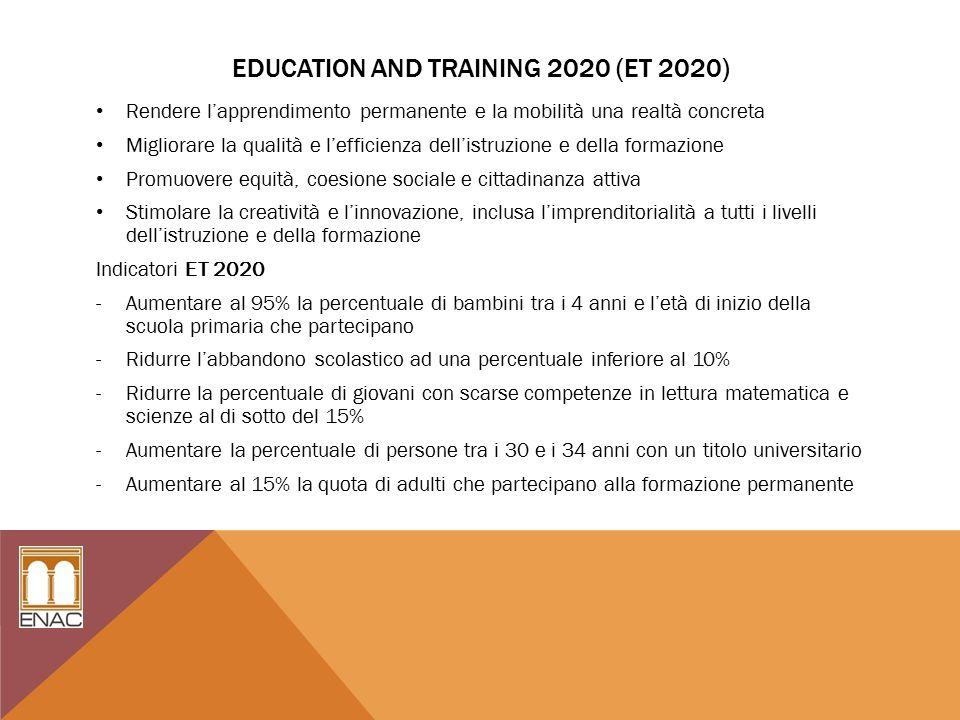 EDUCATION AND TRAINING 2020 (ET 2020) Rendere l'apprendimento permanente e la mobilità una realtà concreta Migliorare la qualità e l'efficienza dell'istruzione e della formazione Promuovere equità, coesione sociale e cittadinanza attiva Stimolare la creatività e l'innovazione, inclusa l'imprenditorialità a tutti i livelli dell'istruzione e della formazione Indicatori ET 2020 -Aumentare al 95% la percentuale di bambini tra i 4 anni e l'età di inizio della scuola primaria che partecipano -Ridurre l'abbandono scolastico ad una percentuale inferiore al 10% -Ridurre la percentuale di giovani con scarse competenze in lettura matematica e scienze al di sotto del 15% -Aumentare la percentuale di persone tra i 30 e i 34 anni con un titolo universitario -Aumentare al 15% la quota di adulti che partecipano alla formazione permanente