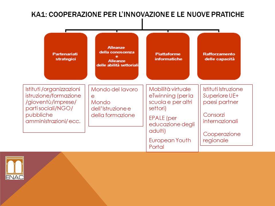 KA1: COOPERAZIONE PER L'INNOVAZIONE E LE NUOVE PRATICHE Istituti /organizzazioni istruzione/formazione /gioventù/imprese/ parti sociali/NGO/ pubbliche amministrazioni/ ecc.