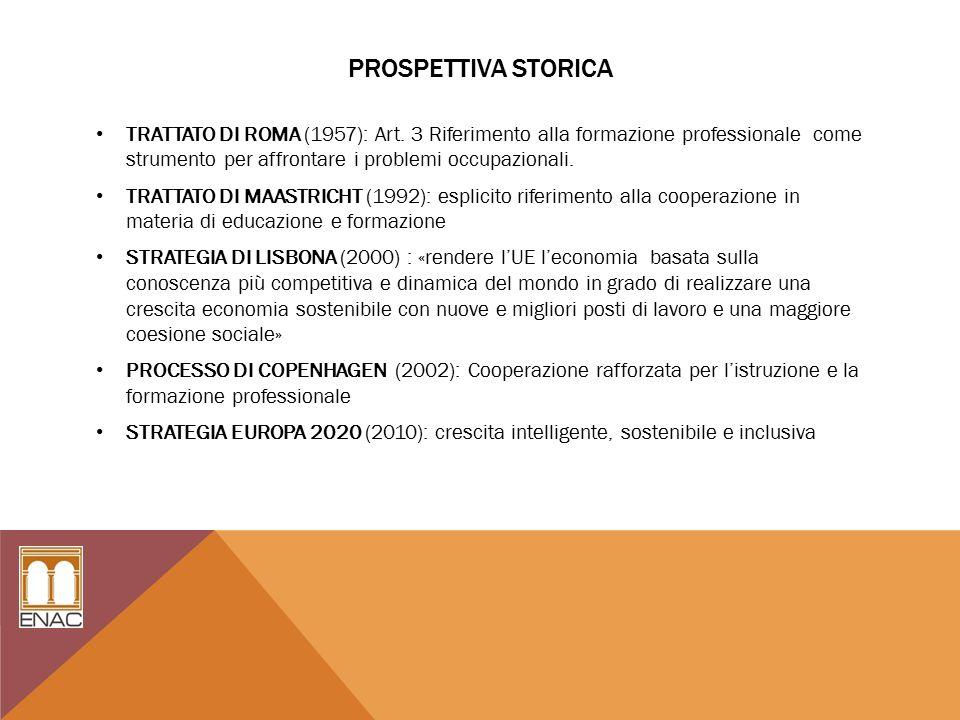 PROSPETTIVA STORICA TRATTATO DI ROMA (1957): Art.