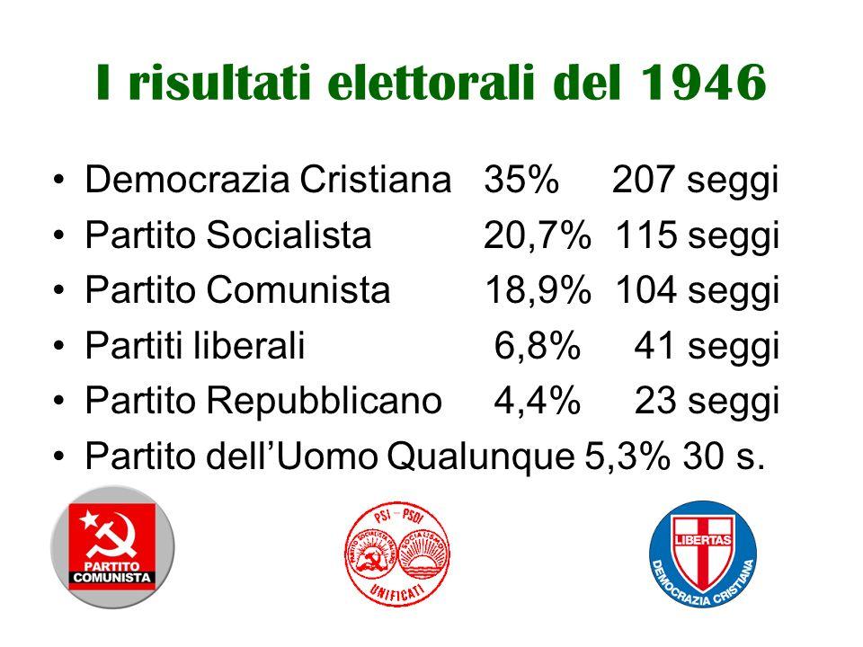 I risultati elettorali del 1946 Democrazia Cristiana35% 207 seggi Partito Socialista20,7% 115 seggi Partito Comunista18,9% 104 seggi Partiti liberali 6,8% 41 seggi Partito Repubblicano 4,4% 23 seggi Partito dell'Uomo Qualunque 5,3% 30 s.