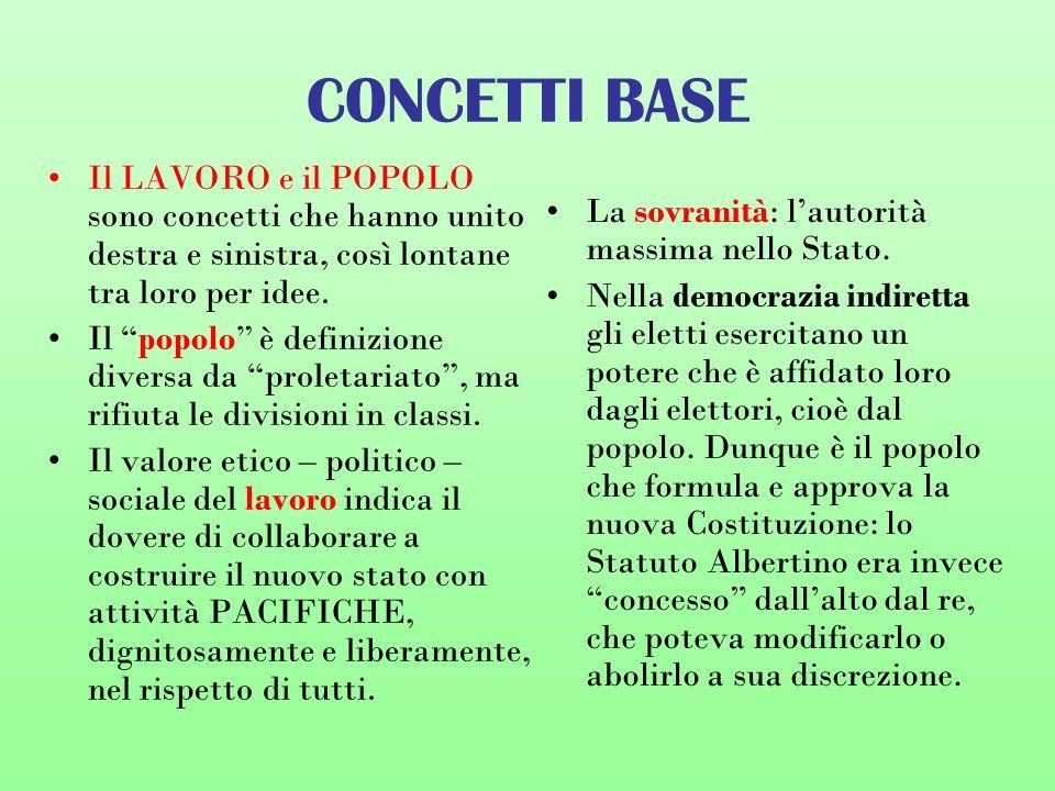 CONCETTI BASE Il LAVORO e il POPOLO sono concetti che hanno unito destra e sinistra, così lontane tra loro per idee.