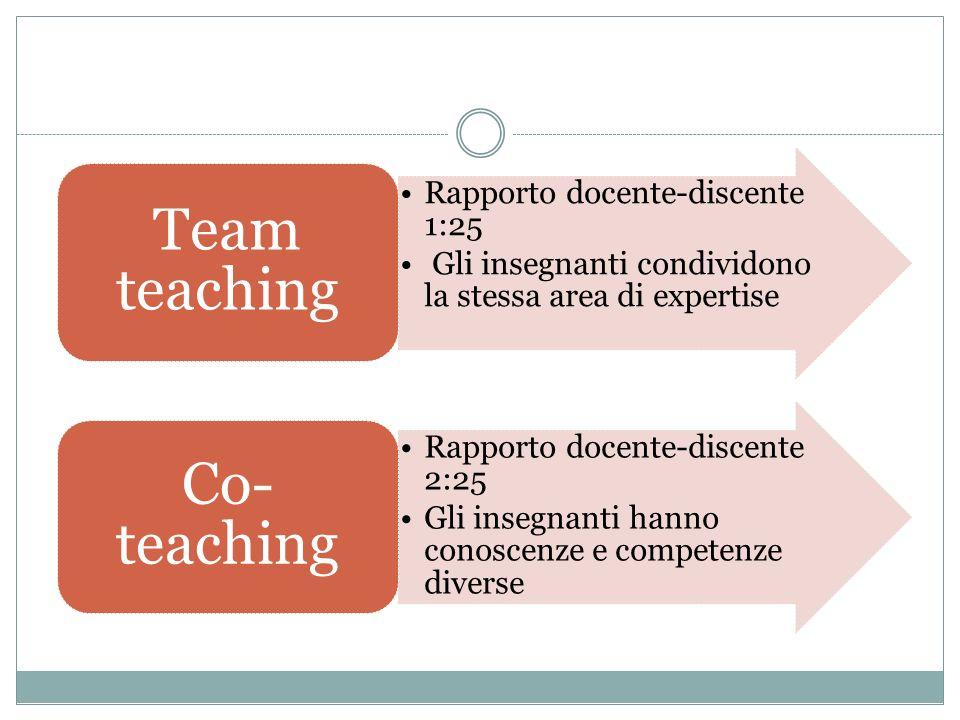 Rapporto docente-discente 1:25 Gli insegnanti condividono la stessa area di expertise Team teaching Rapporto docente-discente 2:25 Gli insegnanti hanno conoscenze e competenze diverse Co- teaching