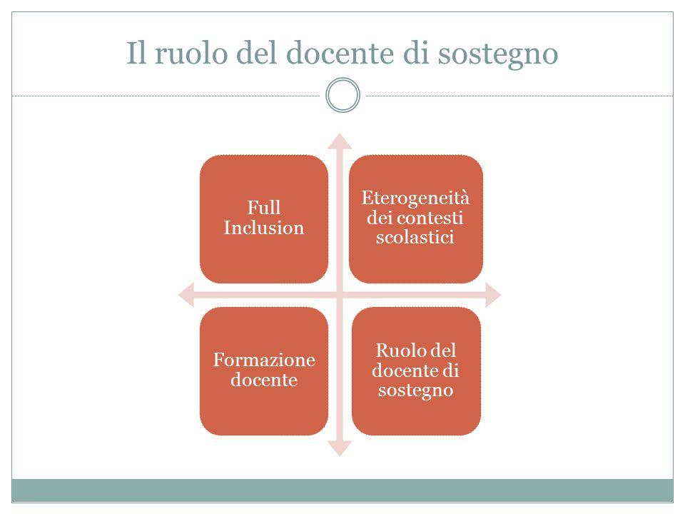 Il ruolo del docente di sostegno Full Inclusion Eterogeneità dei contesti scolastici Formazione docente Ruolo del docente di sostegno