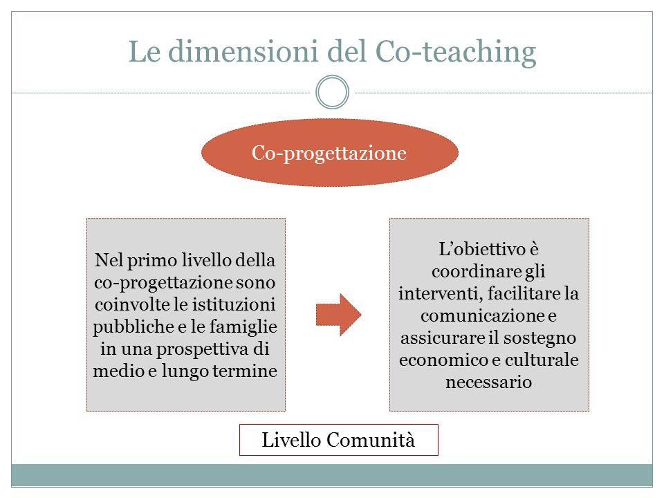 Le dimensioni del Co-teaching Co-progettazione Nel primo livello della co-progettazione sono coinvolte le istituzioni pubbliche e le famiglie in una prospettiva di medio e lungo termine L'obiettivo è coordinare gli interventi, facilitare la comunicazione e assicurare il sostegno economico e culturale necessario Livello Comunità
