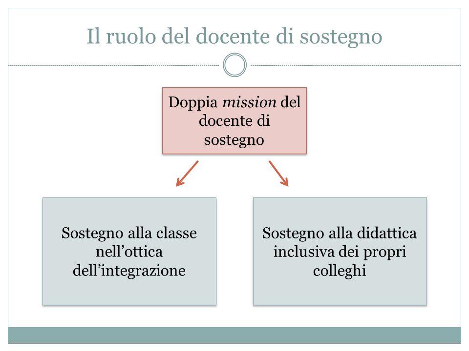 Il ruolo del docente di sostegno Doppia mission del docente di sostegno Sostegno alla classe nell'ottica dell'integrazione Sostegno alla didattica inclusiva dei propri colleghi