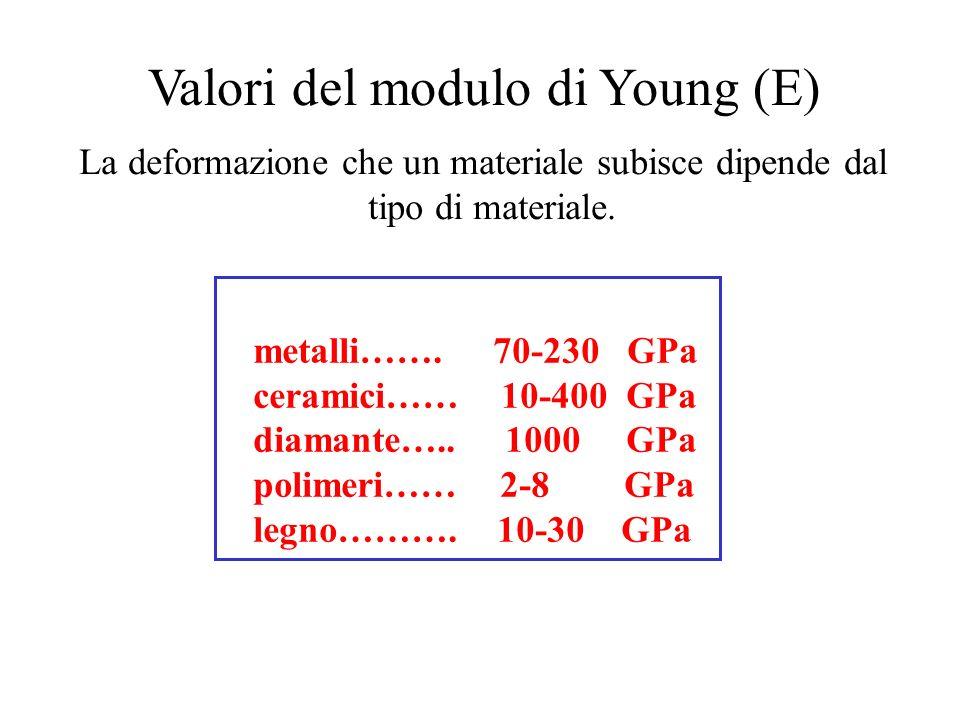 Valori del modulo di Young (E) La deformazione che un materiale subisce dipende dal tipo di materiale. metalli……. 70-230 GPa ceramici…… 10-400 GPa dia