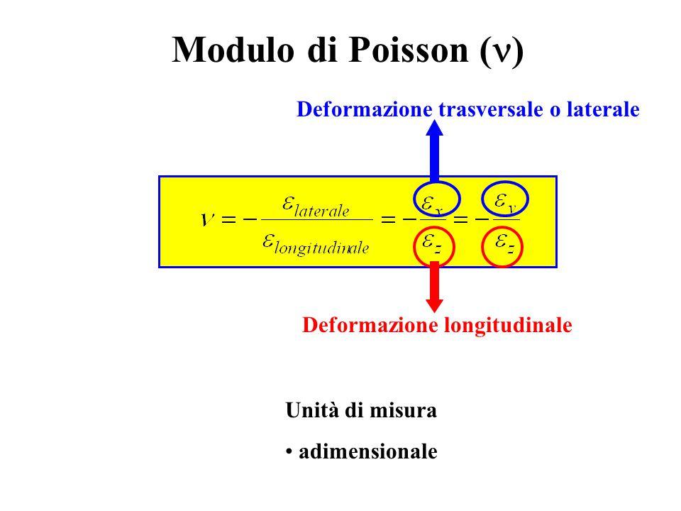 Modulo di Poisson ( ) Unità di misura adimensionale Deformazione longitudinale Deformazione trasversale o laterale