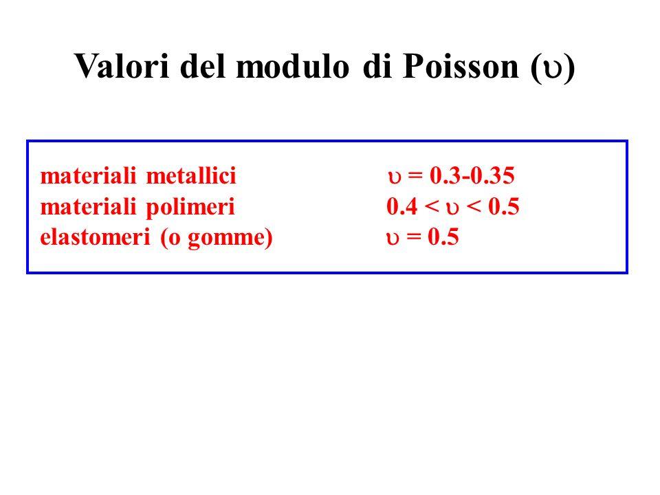 Valori del modulo di Poisson (  ) materiali metallici  = 0.3-0.35 materiali polimeri 0.4 <  < 0.5 elastomeri (o gomme)  = 0.5