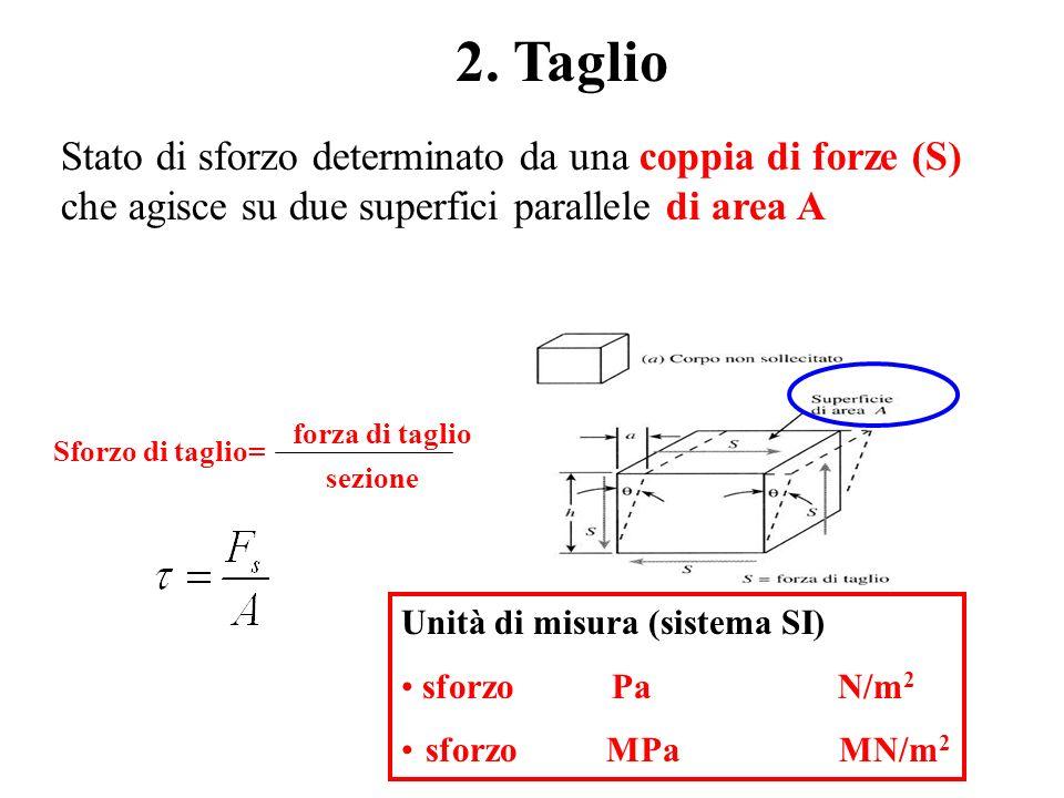2. Taglio Stato di sforzo determinato da una coppia di forze (S) che agisce su due superfici parallele di area A Sforzo di taglio= forza di taglio sez