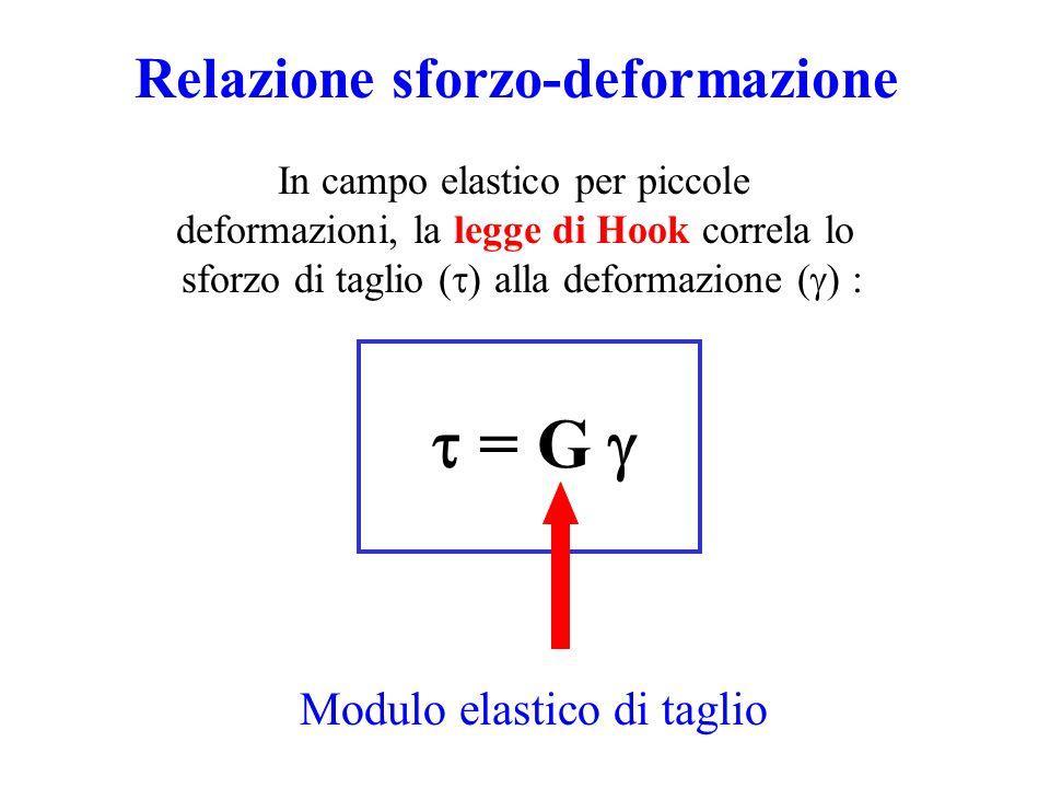 Relazione sforzo-deformazione  = G  In campo elastico per piccole deformazioni, la legge di Hook correla lo sforzo di taglio (  ) alla deformazion