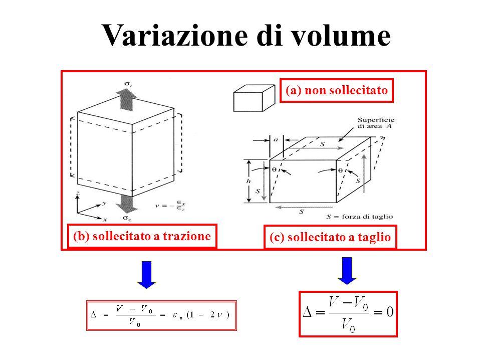(c) sollecitato a taglio (a) non sollecitato (b) sollecitato a trazione (c) sollecitato a taglio Variazione di volume