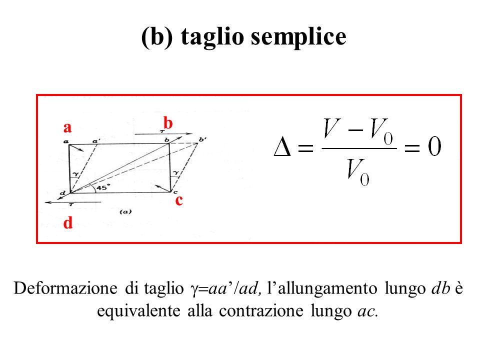 a c b d (b) taglio semplice Deformazione di taglio  aa'/ad, l'allungamento lungo db è equivalente alla contrazione lungo ac.