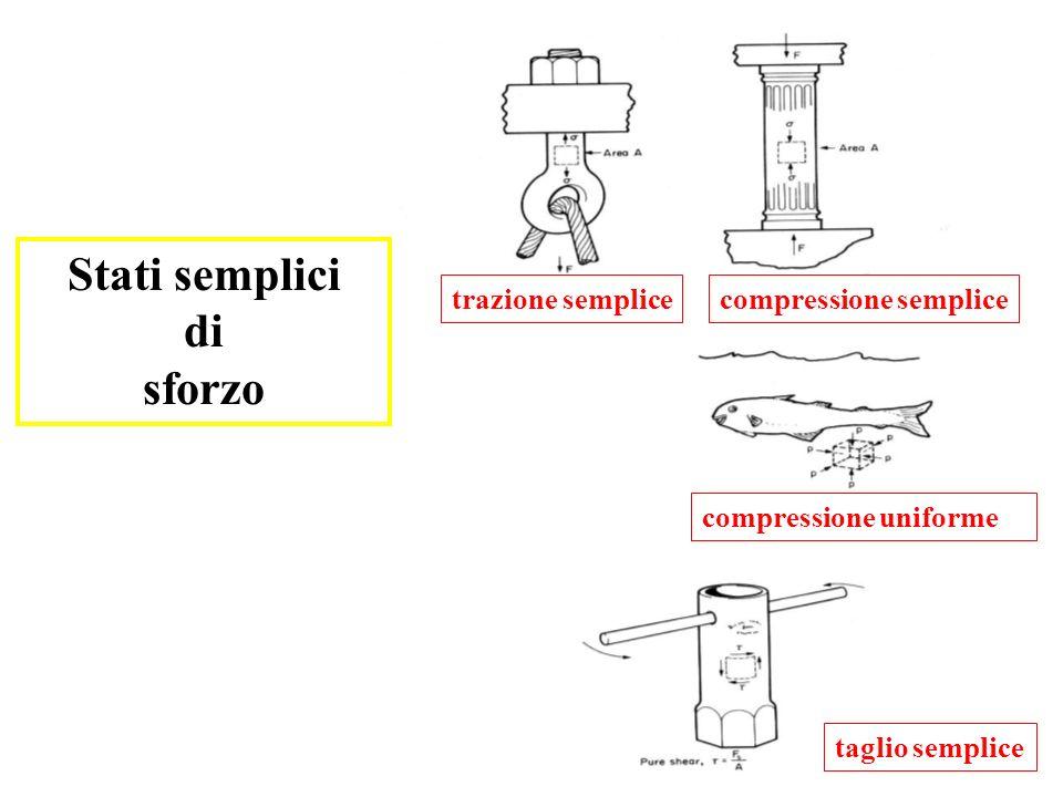 (1) trazione semplice e compressione semplice (2) taglio semplice (3) compressione uniforme