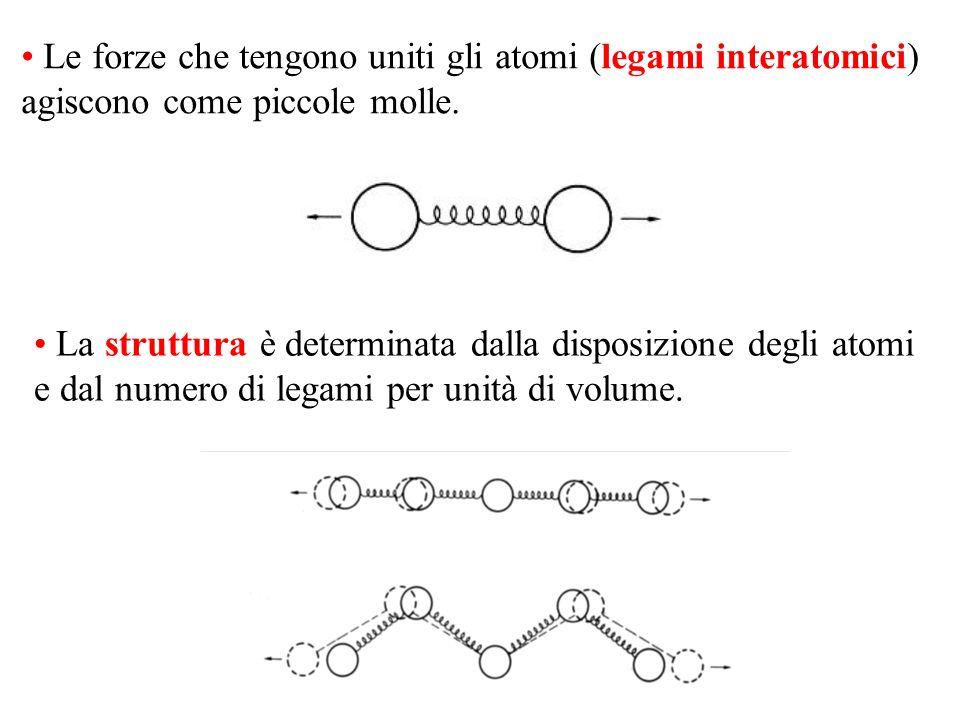Le forze che tengono uniti gli atomi (legami interatomici) agiscono come piccole molle. La struttura è determinata dalla disposizione degli atomi e da
