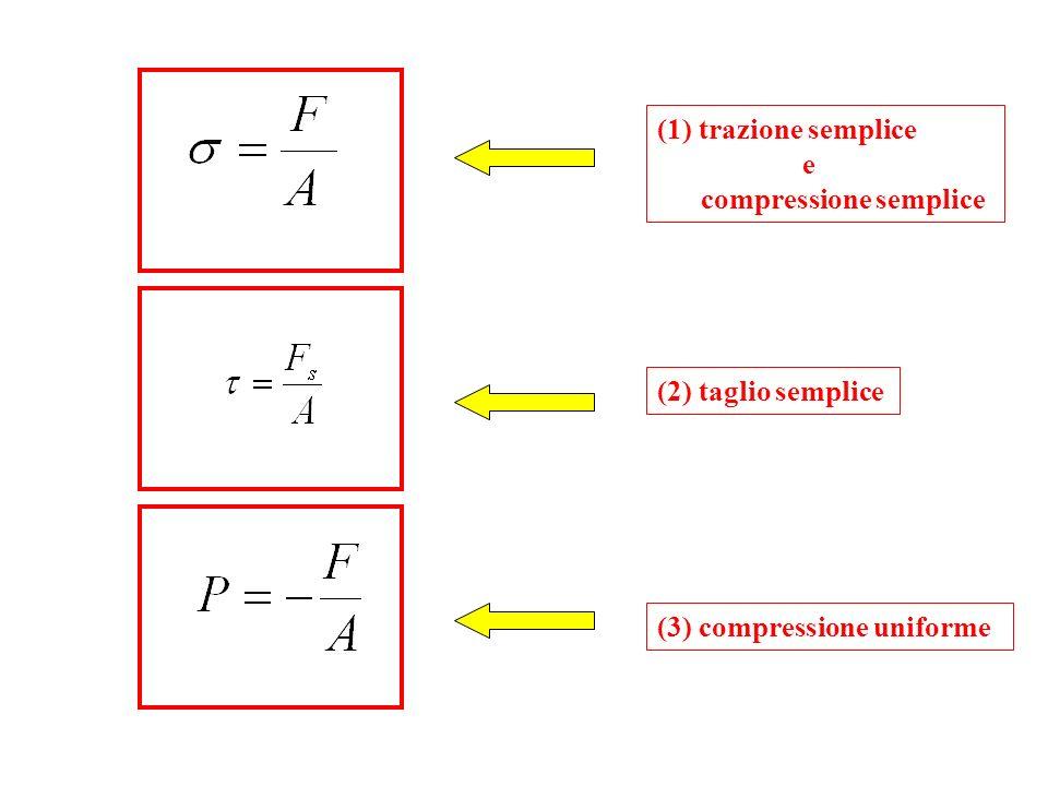 Relazione sforzo-deformazione In campo elastico per piccole deformazioni, la deformazione è proporzionale allo sforzo applicato (legge di Hook).
