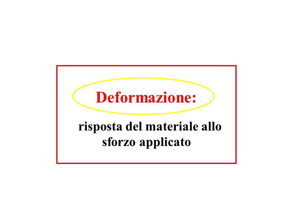 Deformazione: risposta del materiale allo sforzo applicato