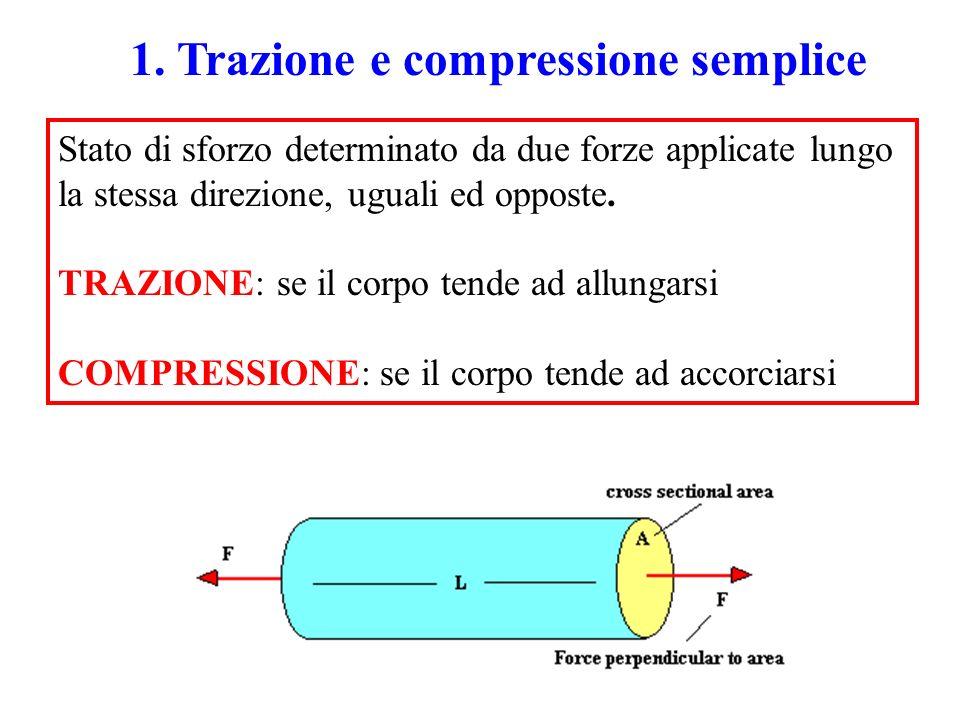 Consideriamo un corpo di sezione resistente A 0 e lunghezza l 0 sottoposta ad una forza F, che si allunga fino a raggiungere la lunghezza l : sforzo (nominale) = Sforzo nominale (  n ) sezione (iniziale) forza Unità di misura (sistema SI) forza Newton N sforzo Pascal (Pa) N/m 2 spesso...